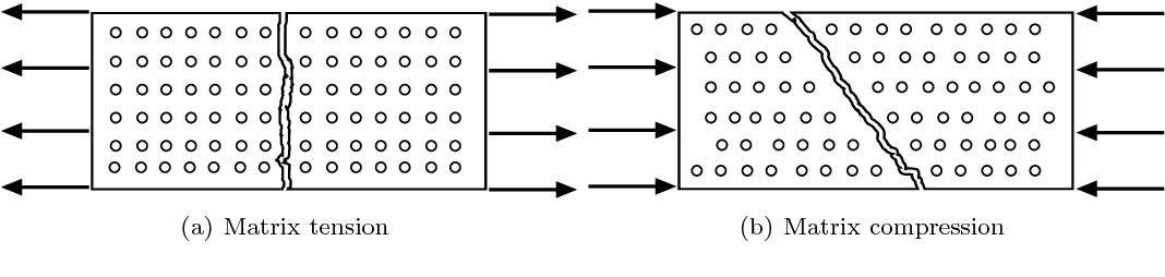 PDF] Modelling and simulation of composites crash tests for