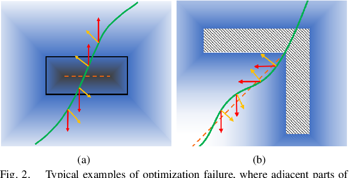 Figure 4 for Robust Real-time UAV Replanning Using Guided Gradient-based Optimization and Topological Paths
