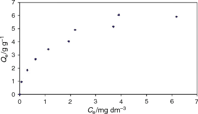 Figure 3 from Characterization of poly(vinyl chloride