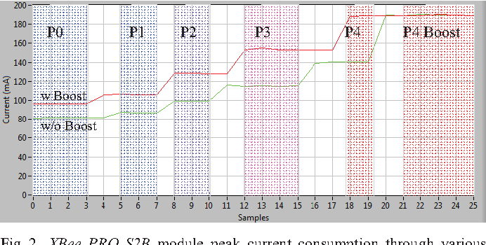 Figure 2 from Power consumption and RF propagation analysis on
