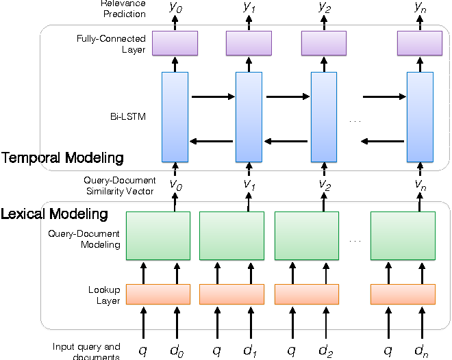 Figure 1 for Integrating Lexical and Temporal Signals in Neural Ranking Models for Searching Social Media Streams