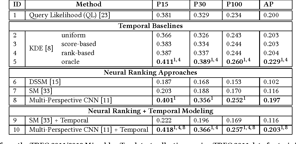 Figure 2 for Integrating Lexical and Temporal Signals in Neural Ranking Models for Searching Social Media Streams