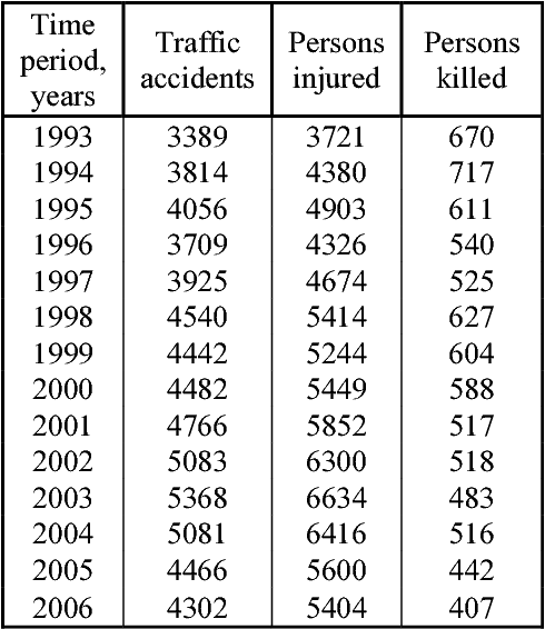 Table 1 from Investigation Of Accident Black Spots On