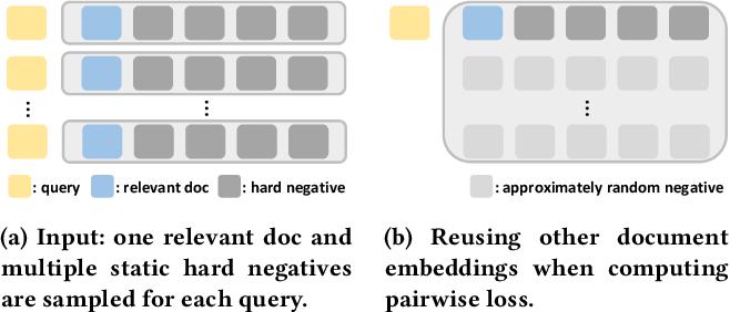Figure 1 for Optimizing Dense Retrieval Model Training with Hard Negatives