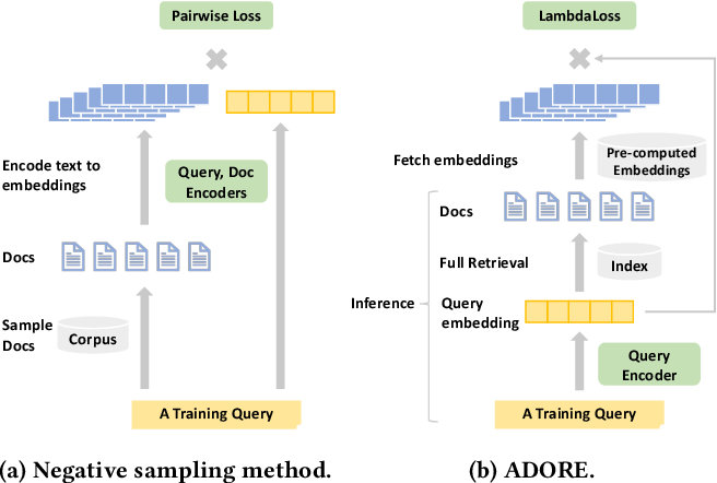 Figure 3 for Optimizing Dense Retrieval Model Training with Hard Negatives