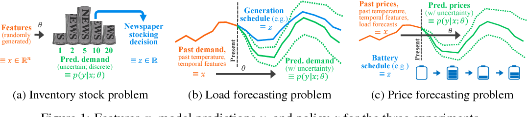 Figure 1 for Task-based End-to-end Model Learning in Stochastic Optimization