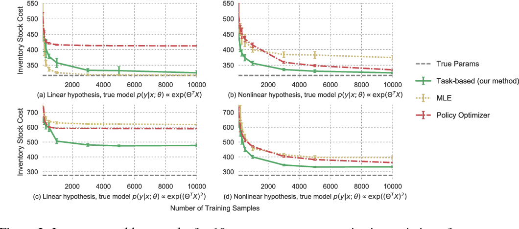 Figure 3 for Task-based End-to-end Model Learning in Stochastic Optimization