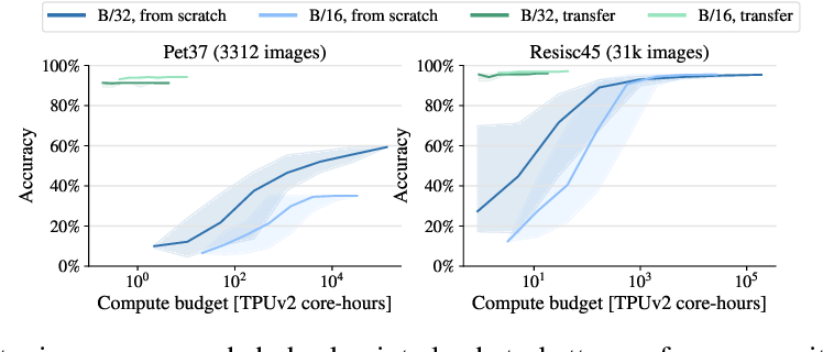 Figure 3 for How to train your ViT? Data, Augmentation, and Regularization in Vision Transformers