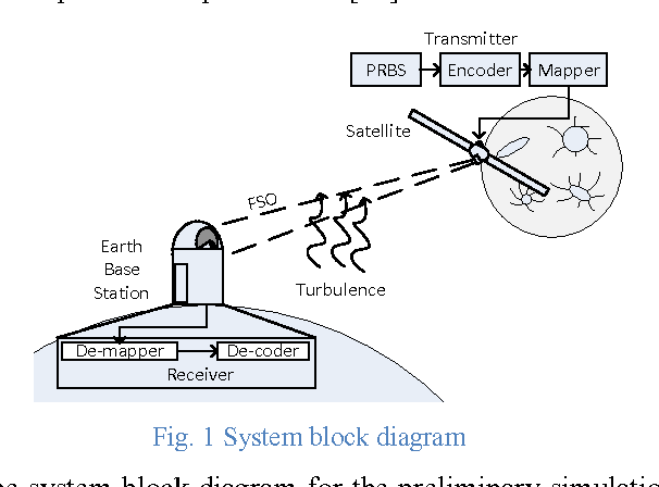 Physical layer solutions for optical communications in space figure 1 ccuart Gallery