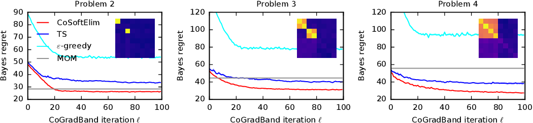 Figure 2 for Differentiable Meta-Learning in Contextual Bandits