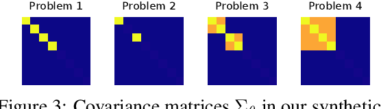 Figure 3 for Differentiable Meta-Learning in Contextual Bandits