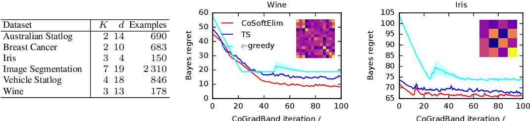 Figure 4 for Differentiable Meta-Learning in Contextual Bandits