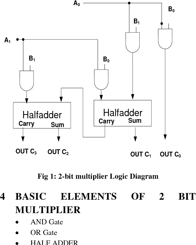 Figure 1 From Single Electron 2-bit Multiplier