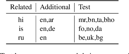 Figure 2 for Efficient Test Time Adapter Ensembling for Low-resource Language Varieties