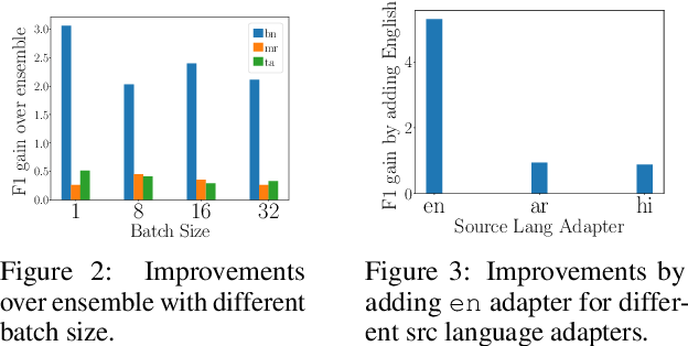 Figure 4 for Efficient Test Time Adapter Ensembling for Low-resource Language Varieties
