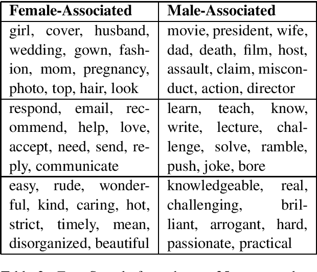 Figure 2 for Automatically Inferring Gender Associations from Language