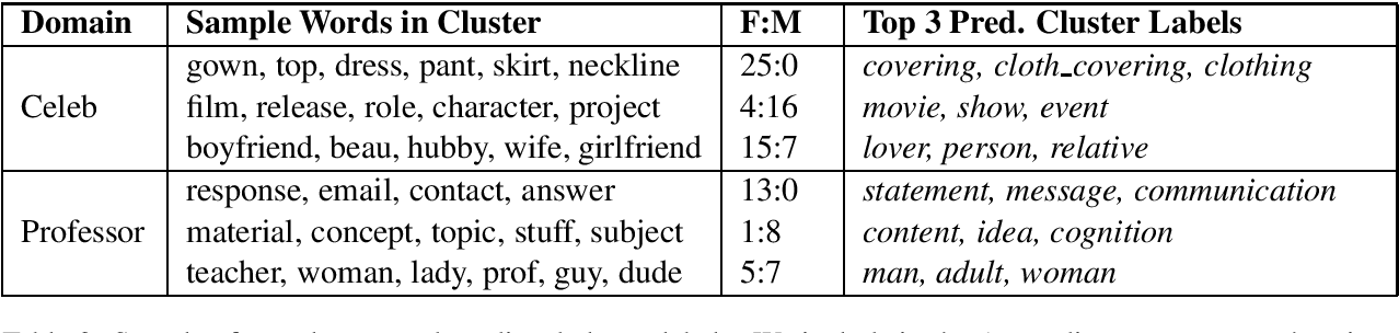 Figure 3 for Automatically Inferring Gender Associations from Language