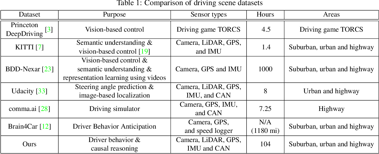 Figure 2 for Toward Driving Scene Understanding: A Dataset for Learning Driver Behavior and Causal Reasoning