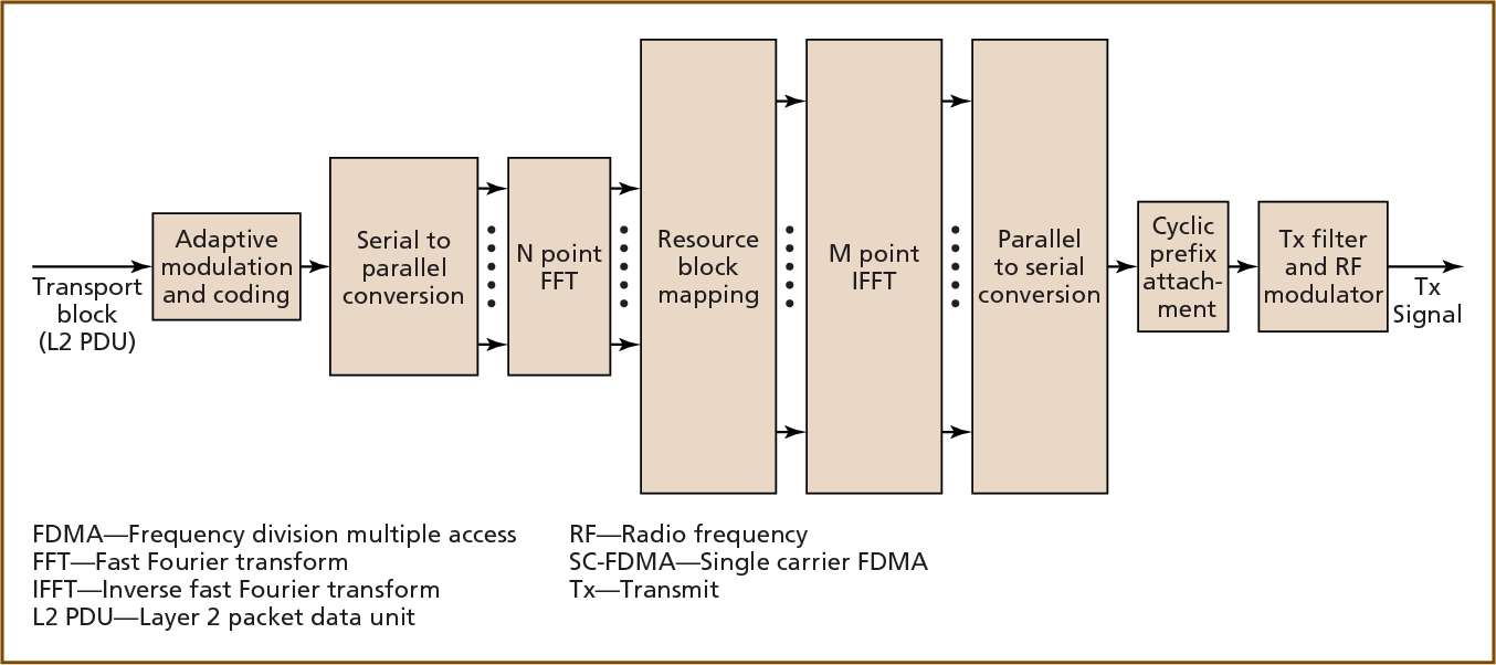 The Long Term Evolution Towards A New 3gpp Air Interface Standard Figure Block Diagram Of Frequency Division Multiplexing Semantic Scholar
