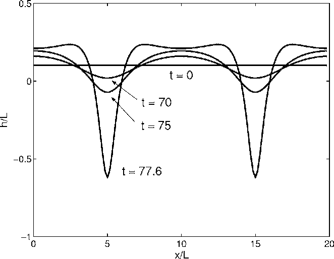 FIG. 4. Two-dimensional simulation of surface evolution by the nonlinear analysis with no wetting effect.