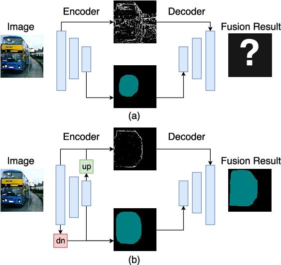 Figure 1 for ExFuse: Enhancing Feature Fusion for Semantic Segmentation