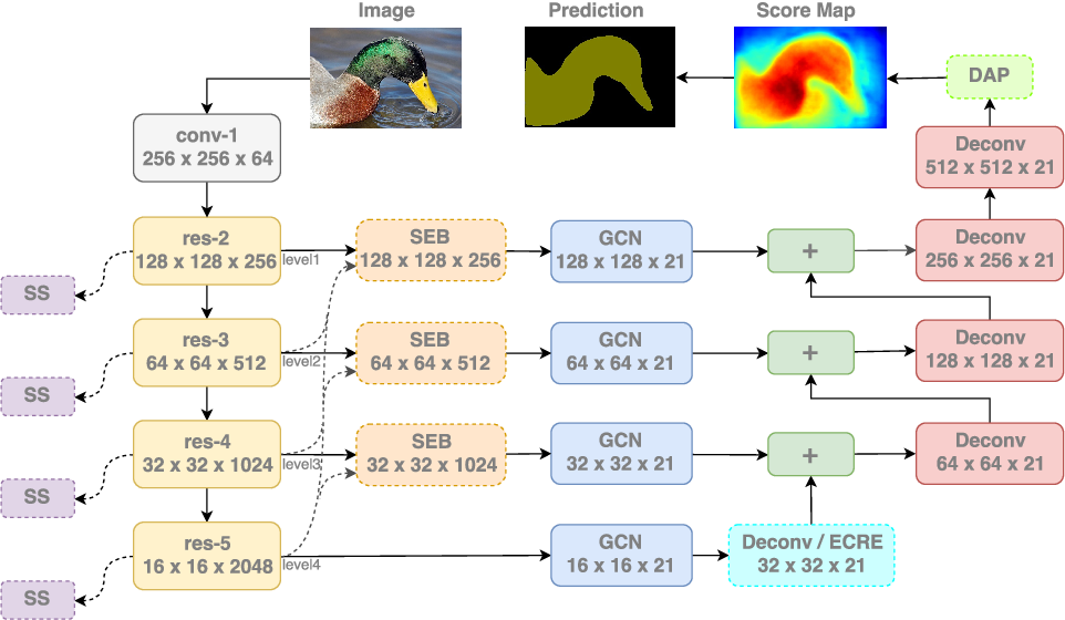 Figure 3 for ExFuse: Enhancing Feature Fusion for Semantic Segmentation