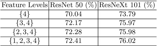 Figure 2 for ExFuse: Enhancing Feature Fusion for Semantic Segmentation