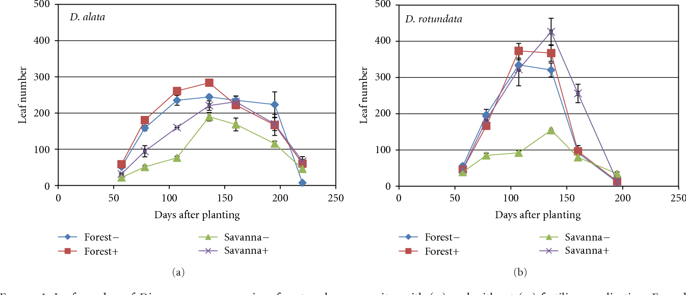 Figure 1 from Growth and Nutrient Use Efficiencies of Yams