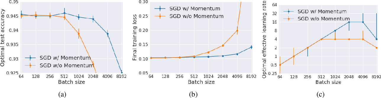 Figure 1 for On the Generalization Benefit of Noise in Stochastic Gradient Descent