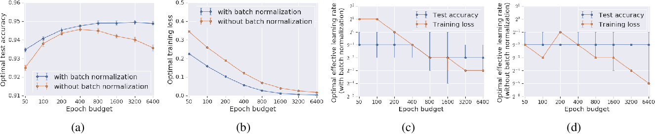 Figure 3 for On the Generalization Benefit of Noise in Stochastic Gradient Descent