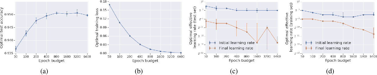 Figure 4 for On the Generalization Benefit of Noise in Stochastic Gradient Descent