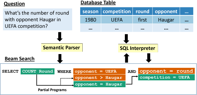 Figure 1 for Robust Text-to-SQL Generation with Execution-Guided Decoding