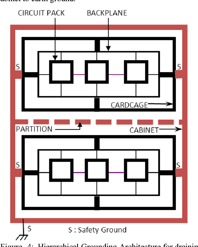 Grounding architecture design for Wireless Base Stations — EMC and