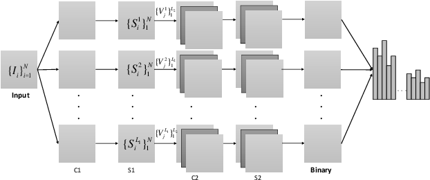 Figure 3 for A PCA-Based Convolutional Network