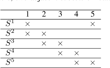 Figure 2 for A PCA-Based Convolutional Network