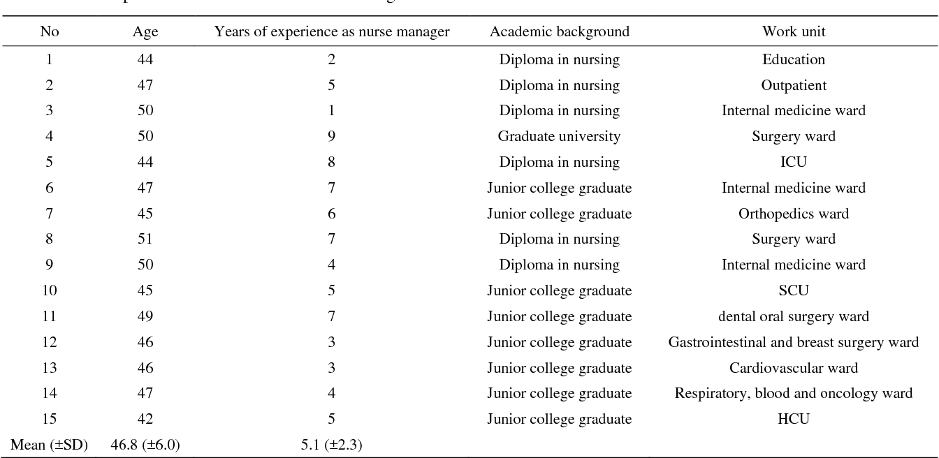 Table 1 from Nurse manager's recognition behavior with staff