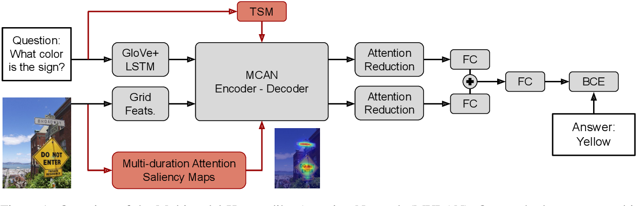 Figure 1 for Multimodal Integration of Human-Like Attention in Visual Question Answering