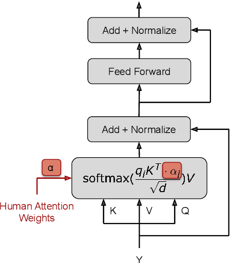 Figure 3 for Multimodal Integration of Human-Like Attention in Visual Question Answering