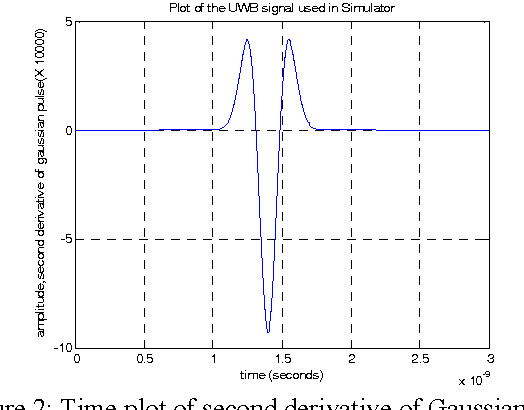 Figure 2 from An Ultra Wide Band Simulator Using MATLAB/ Simulink