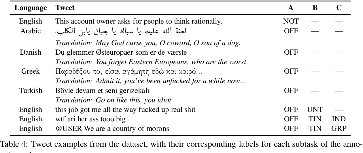 Figure 4 for SemEval-2020 Task 12: Multilingual Offensive Language Identification in Social Media (OffensEval 2020)
