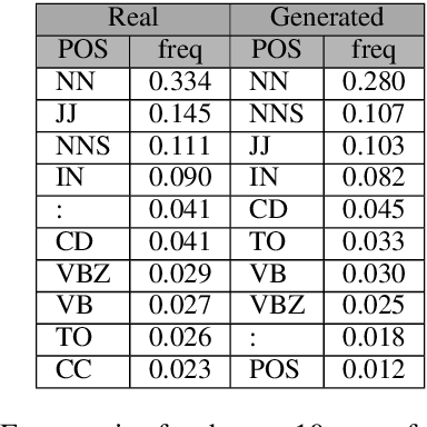 Figure 2 for Transformers Are Better Than Humans at Identifying Generated Text