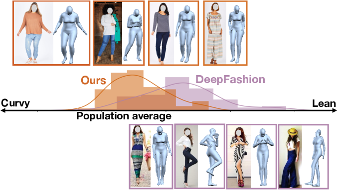 Figure 1 for Dressing for Diverse Body Shapes