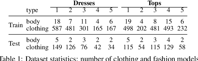 Figure 2 for Dressing for Diverse Body Shapes
