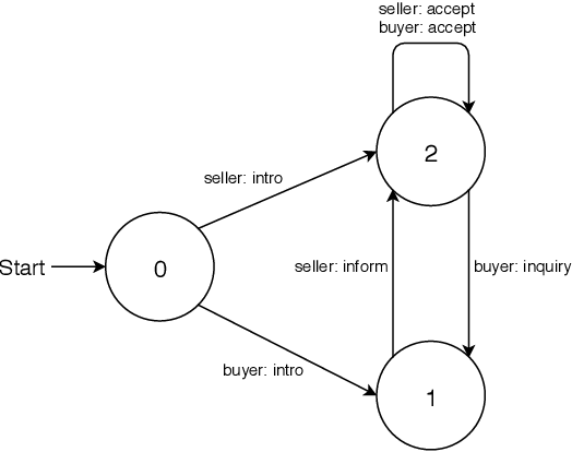 Figure 4 for Augmenting Non-Collaborative Dialog Systems with Explicit Semantic and Strategic Dialog History