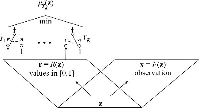 Figure 1 for Neural Belief Reasoner