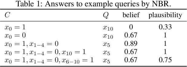 Figure 2 for Neural Belief Reasoner