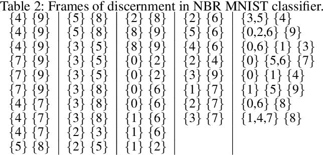 Figure 3 for Neural Belief Reasoner