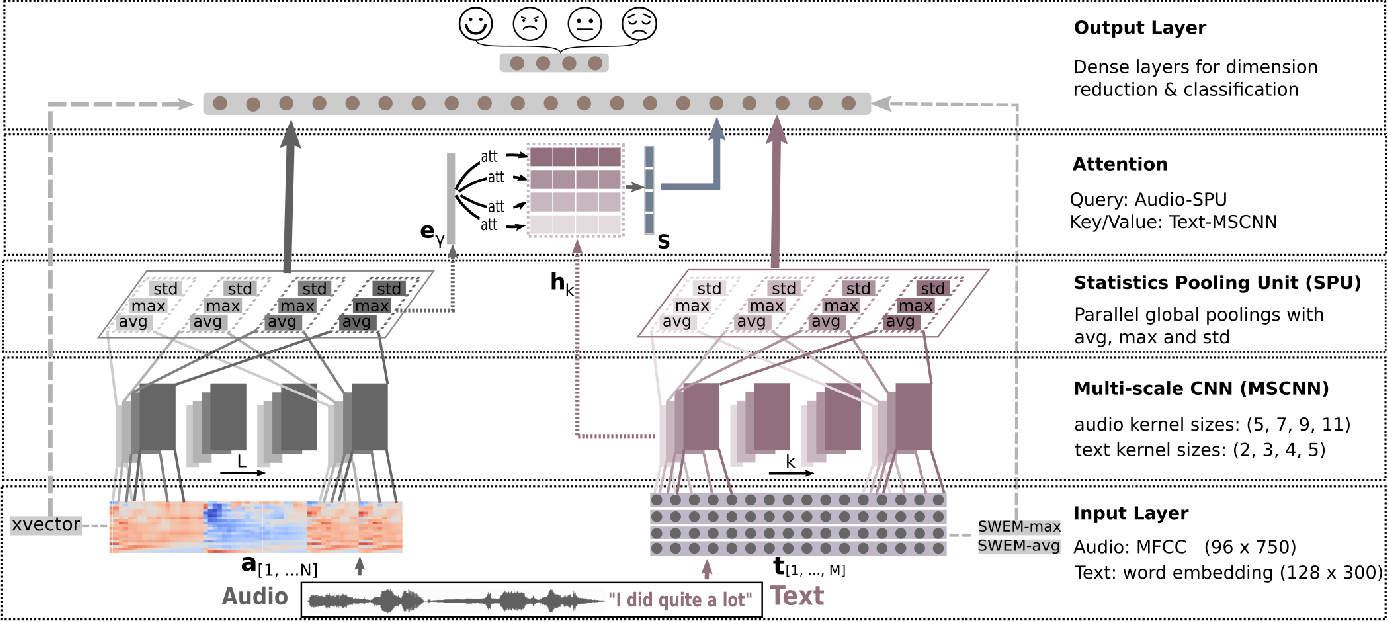 Figure 1 for Efficient Speech Emotion Recognition Using Multi-Scale CNN and Attention