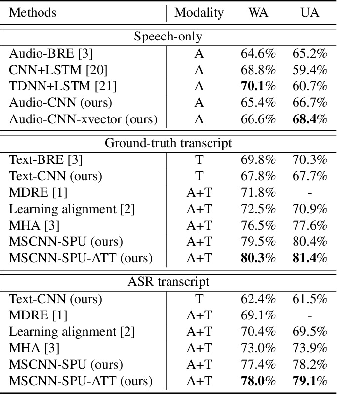 Figure 2 for Efficient Speech Emotion Recognition Using Multi-Scale CNN and Attention
