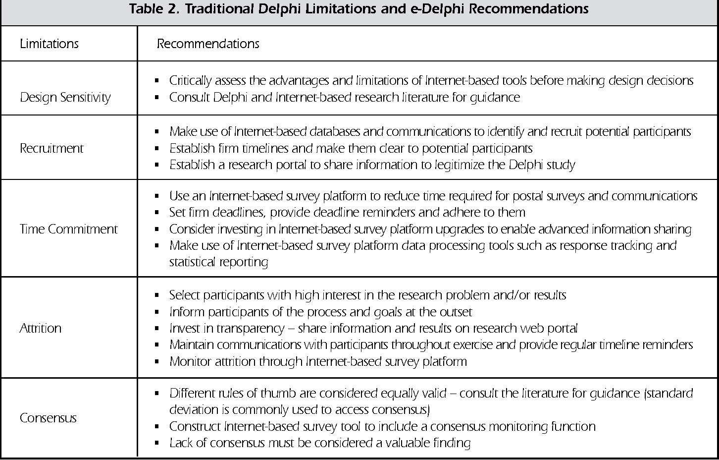 PDF] Advantages and Limitations of the e-Delphi Technique